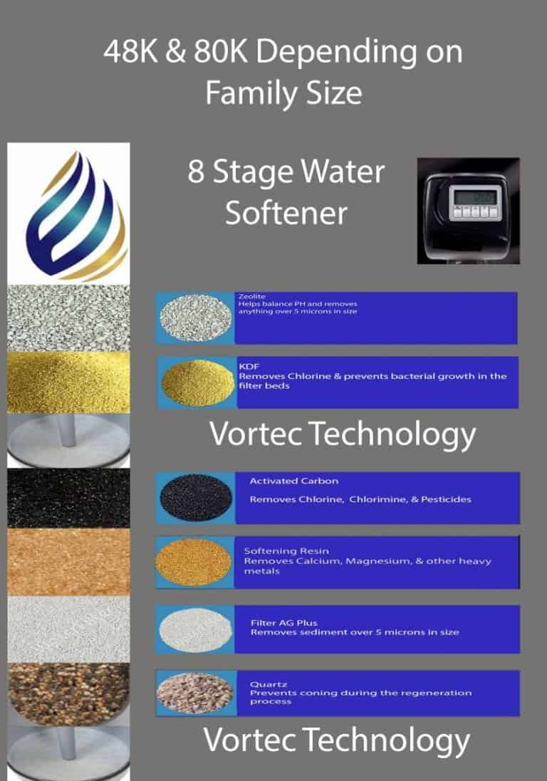 8 Stage Water Softener