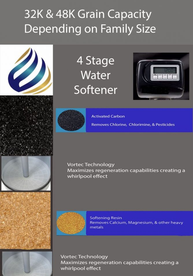 4 Stage Water Softener